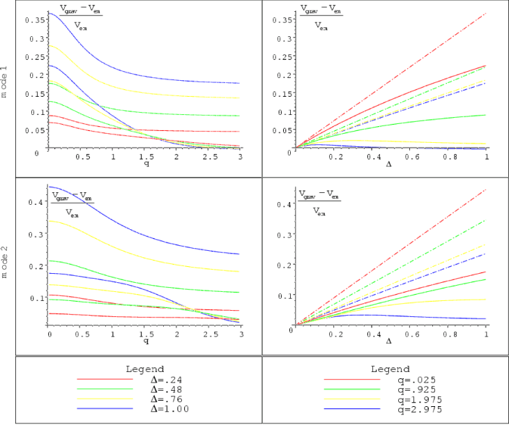Relative speed difference between the first two massive gravity KK modes and hypothetical particles of the same masses, living on the positive tension brane, as a function of