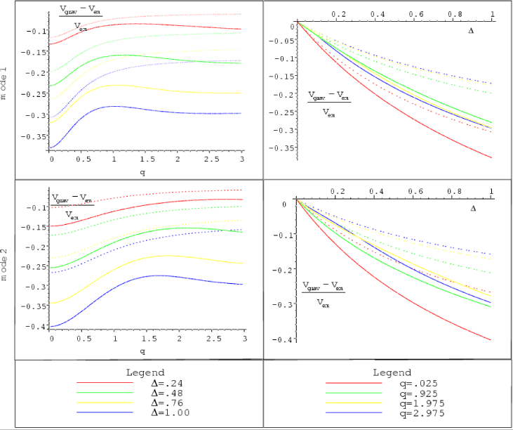Relative speed difference between the gravity KK modes and hypothetical particles of the same masses, living on the negative tension brane, as a function of