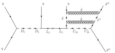 Diagram which generates the operator