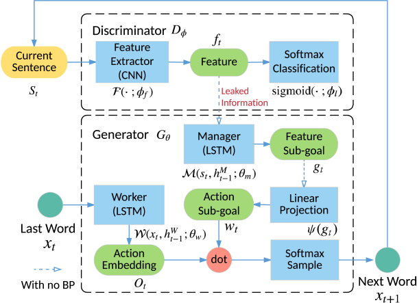 An overview of our LeakGAN text generation framework. While the generator is responsible to generate the next word, the discriminator adversarially judges the generated sentence once it is complete. The chief novelty lies in that, unlike conventional adversarial training, during the process, the discriminator reveals its internal state (feature