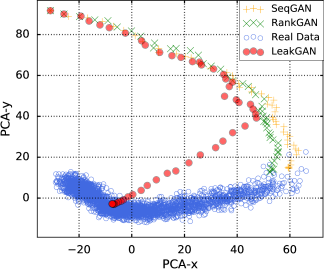 Feature traces during generation process (SeqGAN, RankGAN and LeakGAN) and features of the completed real data (all compressed to 2-dim by PCA) on WMT News.