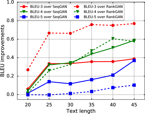 The illustration of BLEU improvement change along with the generated text length on WMT News.