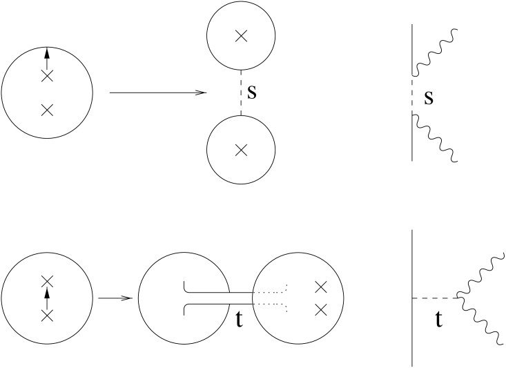 Factorization of the closed string two-point function.