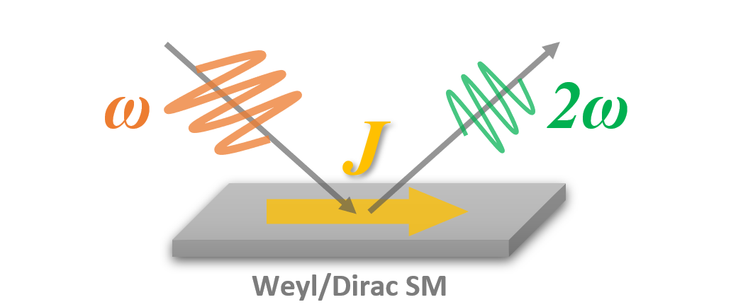 Concept of currrent-induced second harmonic generation. Dirac/Weyl semimetals (SMs) in a nonequilibrium state carrying finite current show induced second-harmonic generation (SHG), i.e., probe light with frequency