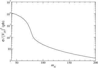 Cross sections for heavy Dirac neutrino singlet (left) and fermion triplet production (right). In the latter case the production of both charged leptons