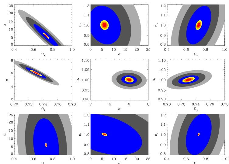 Fisher analysis of weak lensing (top-hat variance) for Ratra-Peebles models, considering a CFHTLS-wide like survey and two space-based surveys layout (68, 95%, and 99% C.L.). Upper panels, analogous to the the likelihood analysis of Sec.