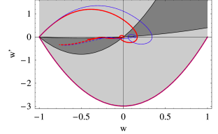 Dynamics of the two quintessence models in the plane
