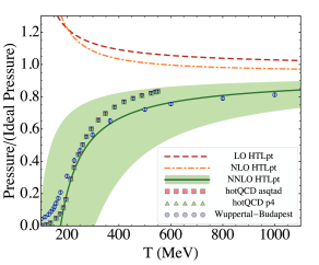 Comparison of LO, NLO, and NNLO predictions for the scaled pressure for