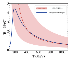 Comparison of NNLO predictions for the scaled trace anomaly with