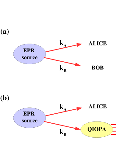 (a)Generation of an entangled photon pair by spontaneous parametric down conversion (SPDC) in a NLcrystal: (b) Single-photon quantum injected optical parametric amplification (QI-OPA) in a Micro - Macro entangled configuration.