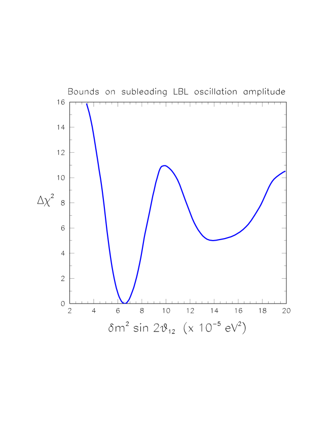 Global bounds on the parameter combination