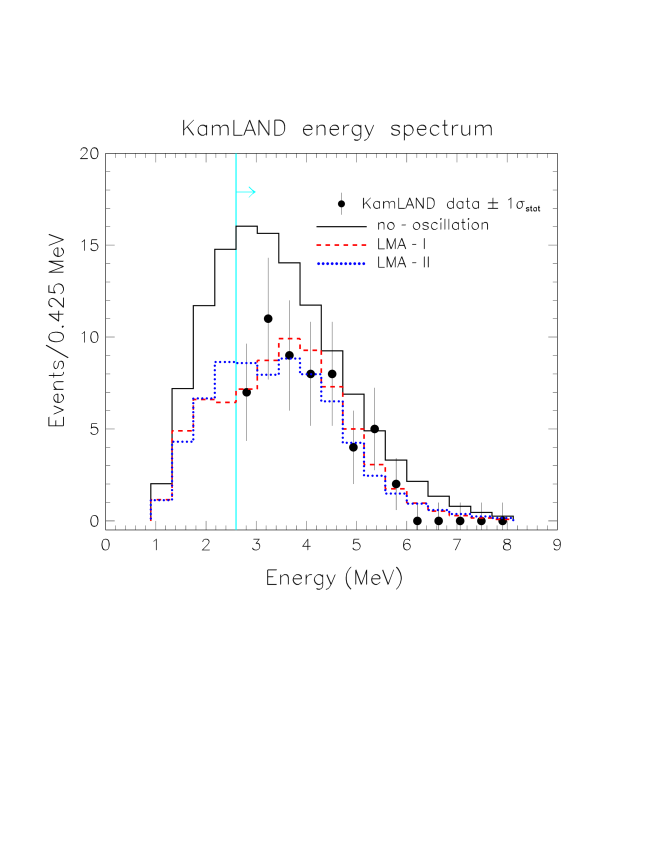 Energy spectra of events in KamLAND for the LMA-I and LMA-II global fit points in TableII, together with the no-oscillation spectrum. The current KamLAND data are superposed above the analysis threshold (2.6 MeV).