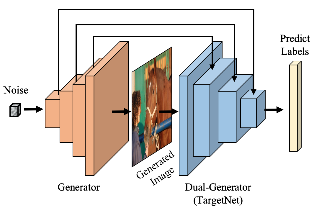 The architecture of Dual-GAN where the corresponding discriminator is not depicted. The generator (left) synthesizes the images, while the dual-generator (right) produces the label vectors.