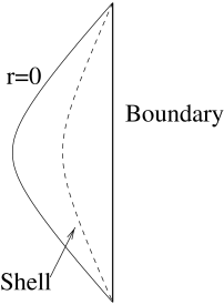 Penrose diagram of the near-horizon spacetime with a spherically symmetric shell.