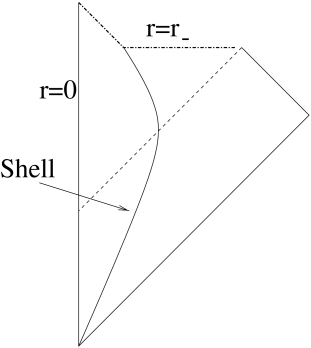 A proposed Penrose diagram for the collapse of a three-brane shell to form a non-extremal black three-brane. Note that the singularity forms at