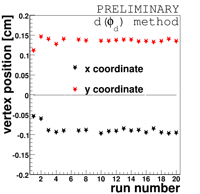 Distributions of the shift from the nominal value of a given coordinate of the center of the interaction region as a function of time (run number). Plots were made for data collected with an unpolarized beam (left column) and with a polarized beam (right column). The results obtained using the coplanarity-method are shown in the upper row. In the lower row the results obtained using the