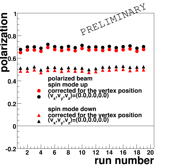 Distributions of polarization as a function of run number for unpolarized (left) and polarized (right) data (taken at a beam momentum of