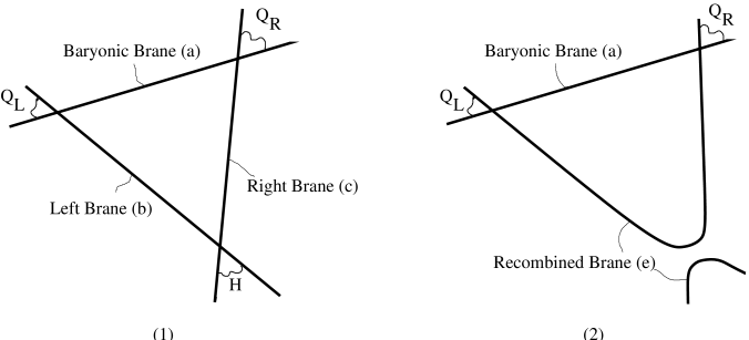 Picture of the recombination. (1) Before the recombination, the worldsheet instantons connecting the