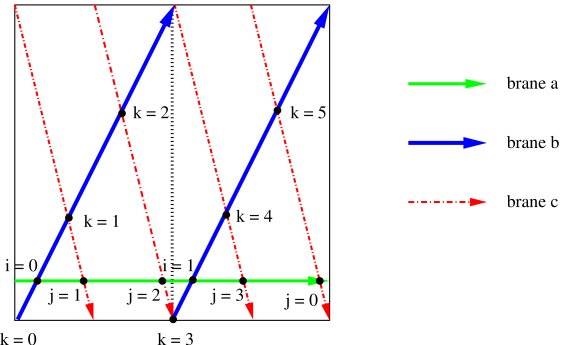 Relevant intersections and triangles for the three 1-cycles