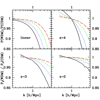 Ratio of WDM power spectrum relative to CDM shown over the relevant observational range. From left to right the sterile neutrino masses are 6.5keV, 10keV, 14keV and 20keV. Top left corner shows 1d linear power spectrum, while the other 3 panels show the ratios from hydrodynamic simulations at redshifts 2, 3 and 4. We used concordance cosmology with