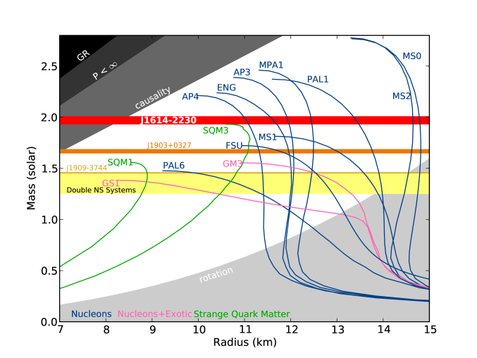 Neutron star (NS) mass-radius diagram. The plot shows non-rotating mass versus physical radius for several typical NS equations of state (EOS)