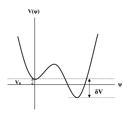 Characteristic potential for a first order phase transition. There exist the false vacuum where the symmetry is unbroken,