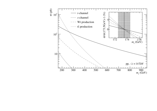 Top-quark production cross sections for different top-quark masses. The single top-quark production is calculated in NLO with CT10nlo, whereas top-quark pair production employs NNLO with CT10nnlo. The in-set shows the relative change of the cross section around the actual top-quark mass.