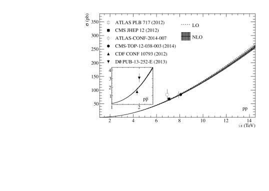 LO and NLO cross section for
