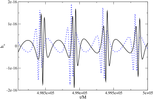 Plus-polarized waveform as a function of time using a Kerr background (dotted blue) and the CS deformed metric (solid black). The pericenter is at