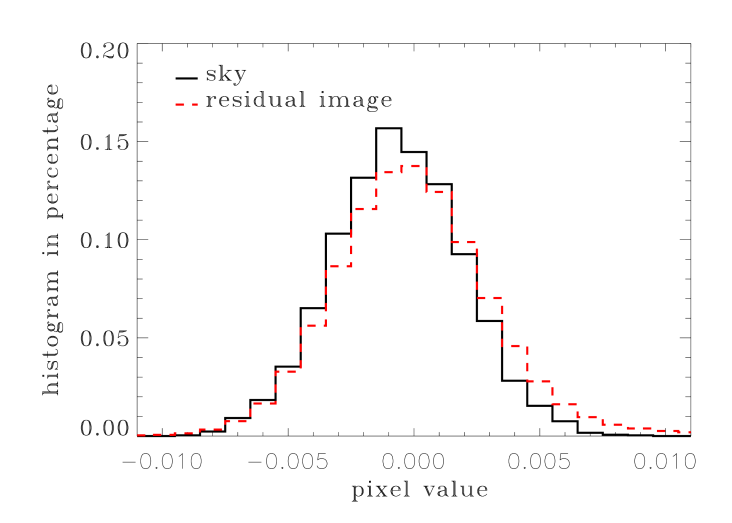 Comparison of pixel values distribution in the residual image (red dashed line) with that of an empty area (black solid line), i.e.,free from source contamination, to identify deviant pixel/sources, see text for details.