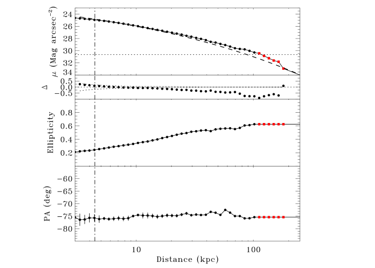 ICL properties: SB profile and residuals to the best fit (top panels), the ellipticity (central panel), and the PA (bottom panel) as a function of the distance from the center. The dotted and dashed lines in the top panel refer to the SB at 1