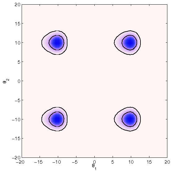 Test problem 4: Marginalized posterior distribution in the first 2 dimensions of the 20D Gaussian-LogGamma mixture model discussed in Sec.