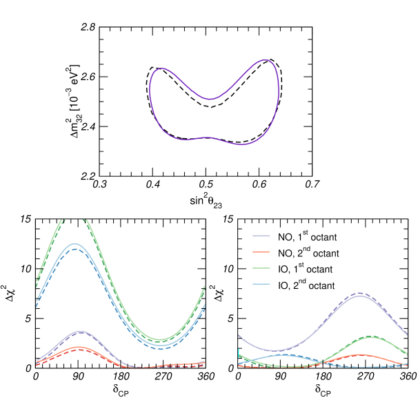 Different projections to our fit to latest NOvA data (dashed lines) compared to the corresponding results of the experimental collaboration (solid curves), as presented in Ref.