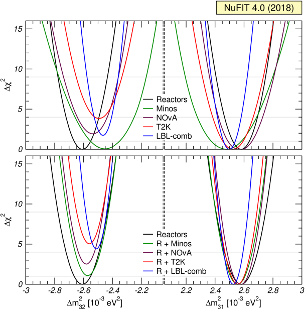 determination from LBL, reactor and their combination. Left (right) panels are for IO (NO). The upper panels show the 1-dim