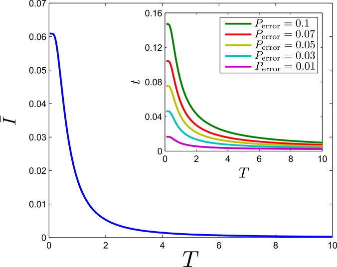 Amount of spatial correlations