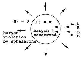 (a) The essential ingredients of electroweak baryogenesis, surrounding a bubble nucleated during a first order electroweak phase transition. (b) Evolution of the Higgs potential with temperature for a second or first order phase transition.