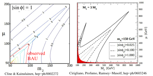 (a) MSSM contribution to Higgs production via gluon fusion with light