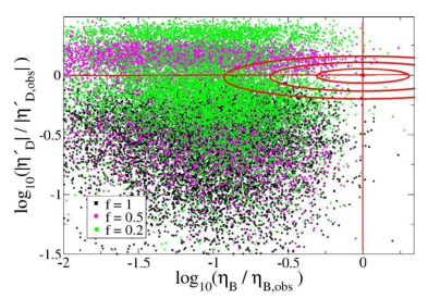 Distribution of two Higgs doublet models passing experimental and consistency constraints, from ref.