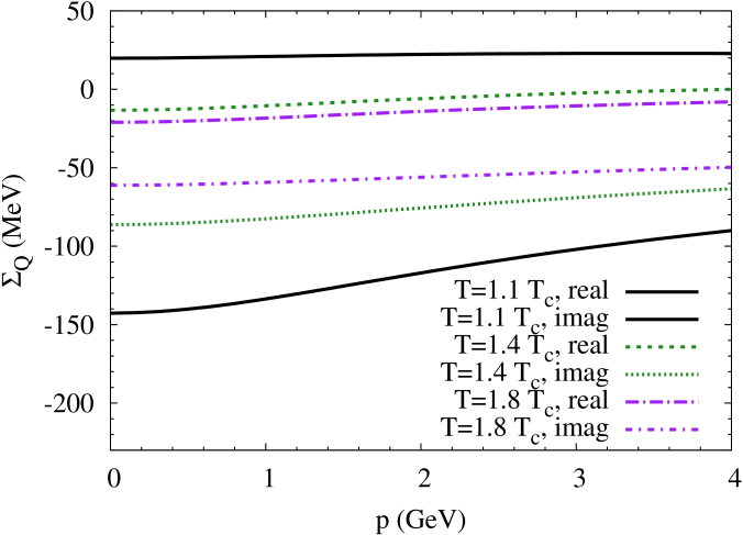 (Color online) Results of a Brueckner-type approach for