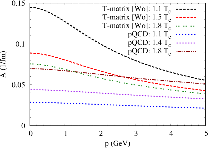 (Color online) The drag coefficients at different temperatures, using the parameterization of the HQ potential from [Wo] (left panel) and [SZ] (right panel) compared to LO pQCD with