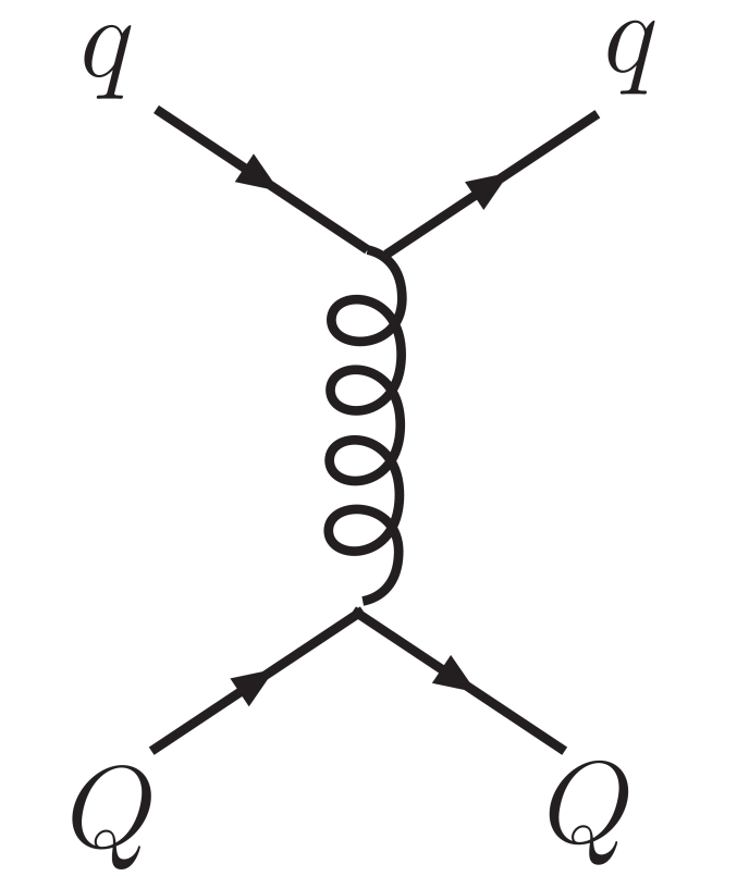 Feynman diagrams for leading-order perturbative HQ scattering off light partons.