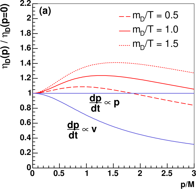 (Color online) HQ transport coefficients in HTL improved perturbation theory