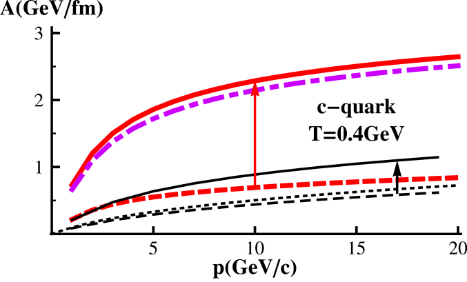 (Color online) The drag coefficient as a function of HQ three-momentum in the amended pQCD scheme with reduced infrared regulator and running coupling constant (left panel)