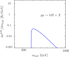 Invariant mass distribution of the (a)
