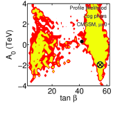 Posterior pdf (left two columns) and profile likelihood (right two columns) for flat priors (top row) and log priors (bottom row) for a scan including SM nuisance parameters constraints, collider limits on Higgs and superpartner masses and the WMAP5 CDM abundance determination (
