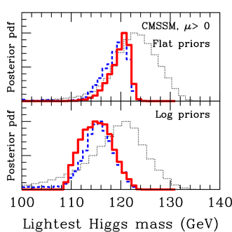 Posterior pdf for the gluino mass and the lightest Higgs, for flat priors (top panels) and log priors (bottom panels) for different combinations of data. The constraints applied increase with increasing line thickness. Within each panel: the dotted black line has only physicality constraints (