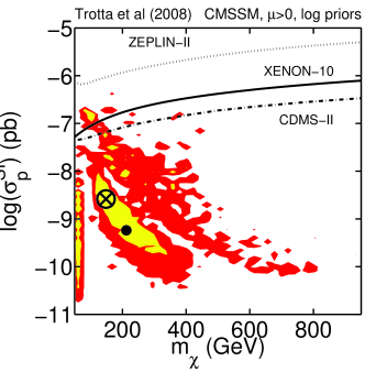 Posterior pdf (left column) and profile likelihood (right column) for the spin-independent scattering cross section of the neutralino WIMP off a proton versus the neutralino mass, for flat priors (top row) and log priors (bottom row), for a scan including all available constraints (