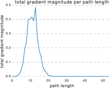 How much gradient do the paths of different lengths contribute in a residual network? To find out, we first show the distribution of all possible path lengths(a). This follows a Binomial distribution. Second, we record how much gradient is induced on the first layer of the network through paths of varying length(b), which appears to decay roughly exponentially with the number of modules the gradient passes through. Finally, we can multiply these two functions(c) to show how much gradient comes from all paths of a certain length. Though there are many paths of medium length, paths longer than