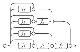 Residual Networks are conventionally shown as (a), which is a natural representation of Equation(