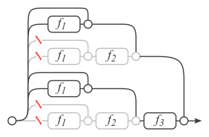 Deleting a layer in residual networks at test time (a) is equivalent to zeroing half of the paths. In ordinary feed-forward networks (b) such as VGG or AlexNet, deleting individual layers alters the only viable path from input to output.